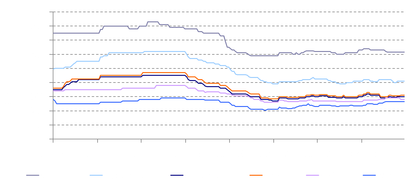 5 year old vessel prices July 5