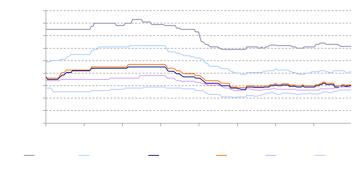 5-year old vessel prices June 13 2018