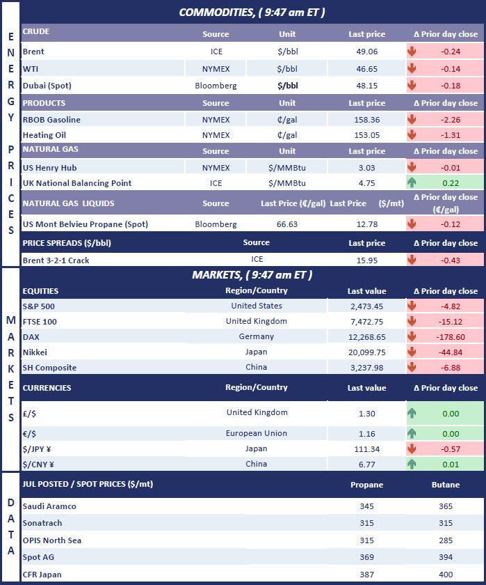 Commodities + Data   Jul 21.jpg