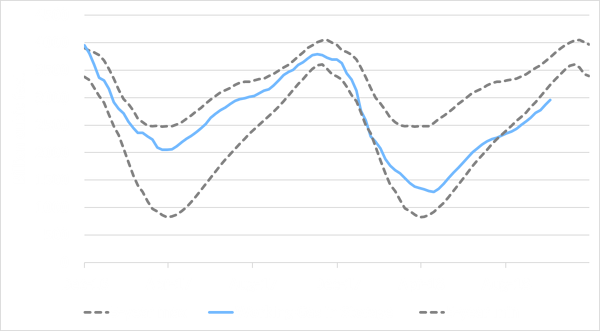 EIA US working natural gas in underground storage Oct 12