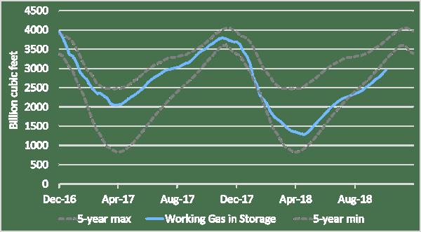 EIA US working natural gas in underground storage Oct 12